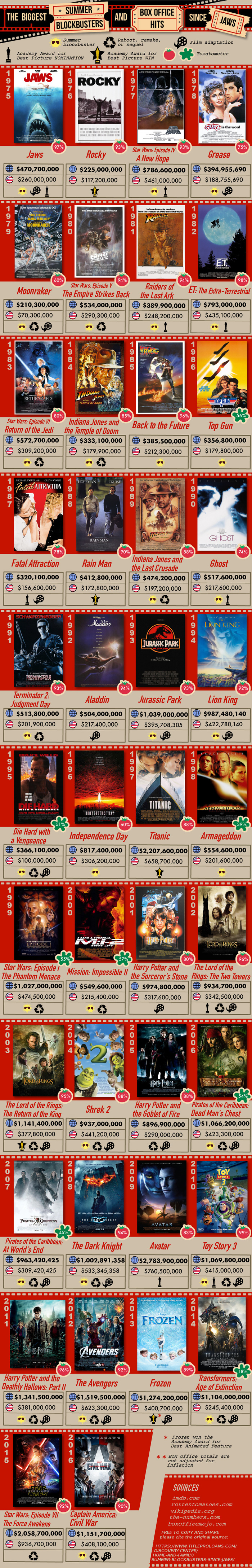 Top grossing movie of the year