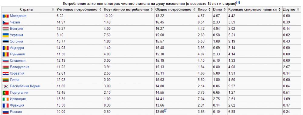 Рейтинг самых пьющих стран мира