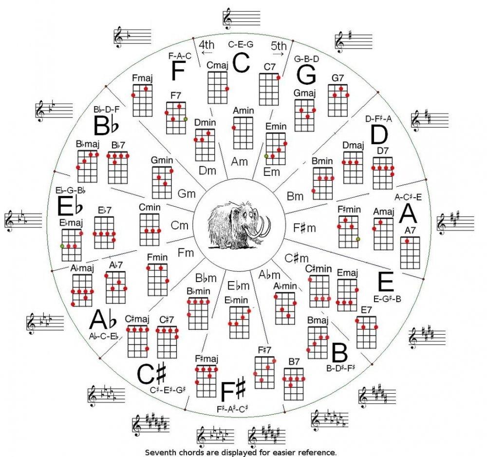 гавайские мелодии на укулеле аккорды