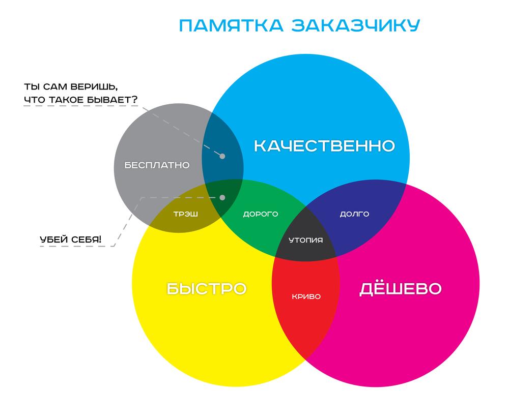 Картинка соотношения качества