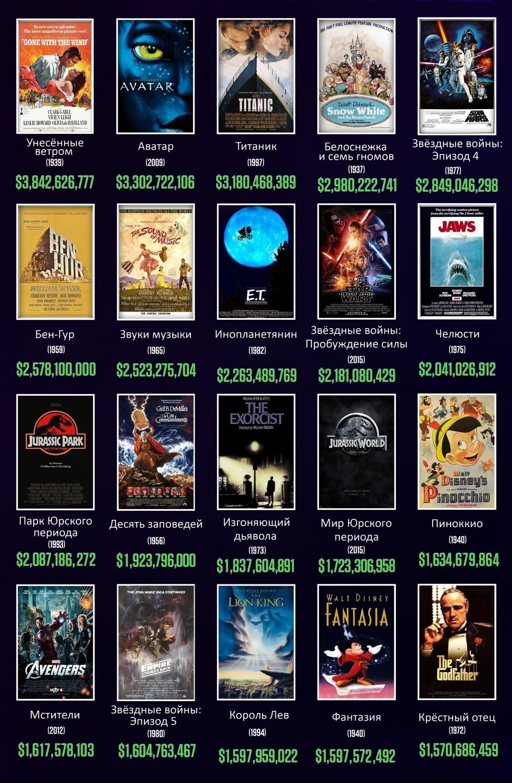 самые кассовые фильмы с учётом инфляции Dimkajd Livejournal