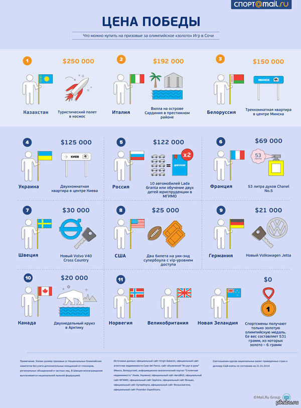 Что можно купить на призовые за «золото» Игр в Сочи (Длиннопост) Инфографика