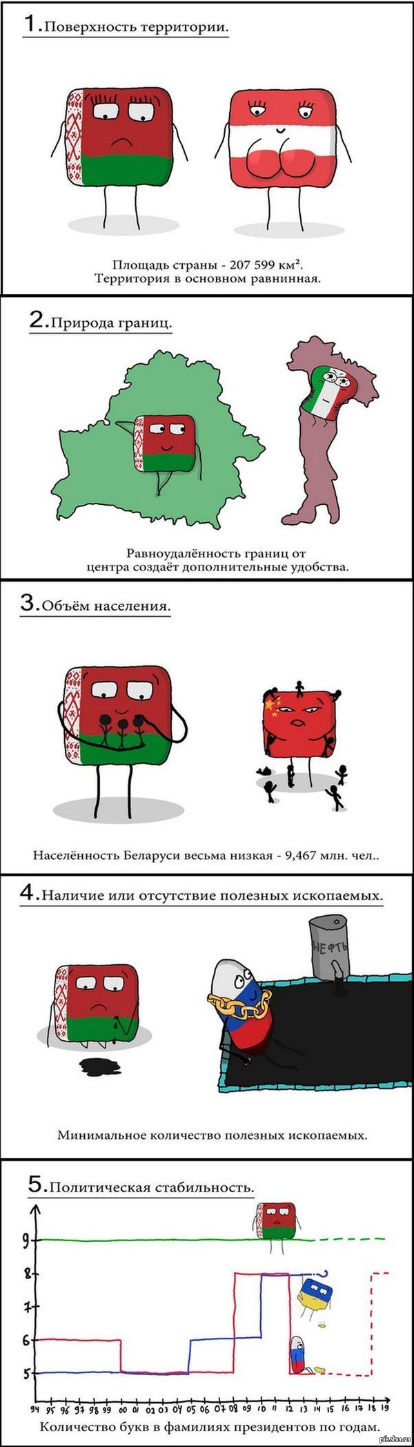 Беларусь в сравнении