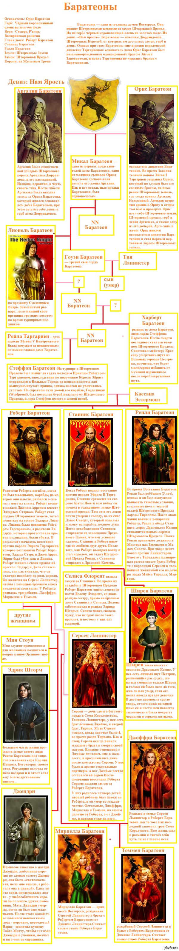 генеалогическое древо Баратеонов вроде спойлеров нет.