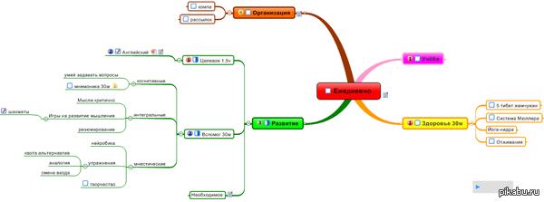 Помогите с Mindmanager 8 (на картинке один из результатов программы) кто знает как установить желаемый шаблон и стиль по умолчанию?
