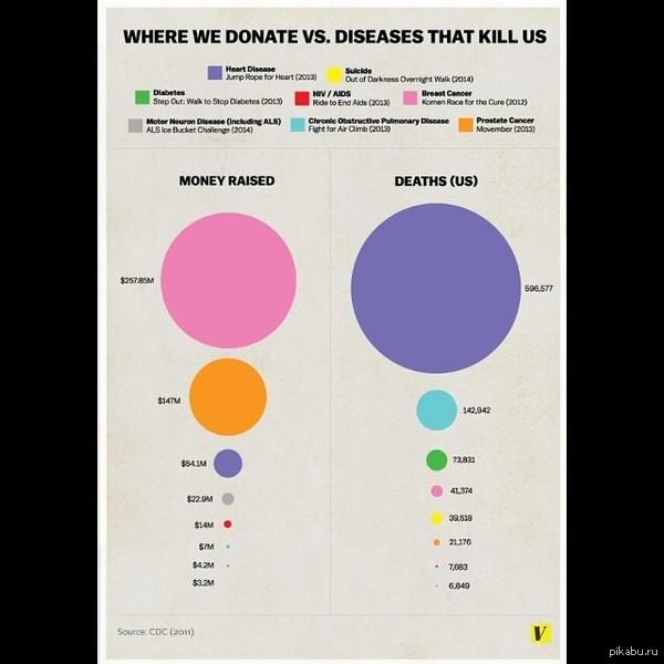 Болезни, которые убивают, против болезней, на которые собирают деньги. Современный мир помешан на благотворительности. Про ледяную воду вообще молчу. Большинство все же хочет казаться, а не быть.