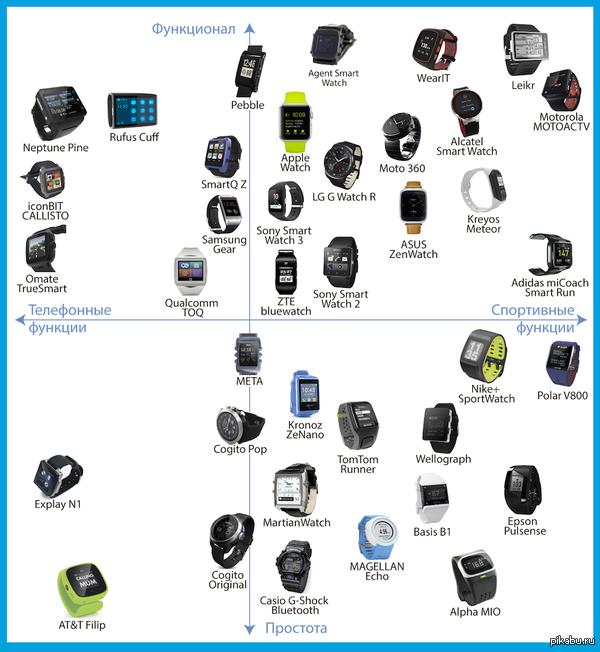 Для тех, кто выбирает умные часы (кликабельно) Весь спектр моделей (почти)