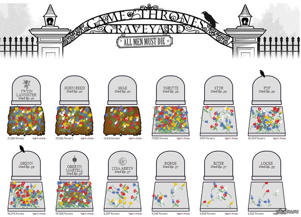 The Game of Thrones Graveyard. Помянём павших героев. http://www.slate.com/articles/arts/television/2014/04/game_of_thrones_deaths_mourn_dead_characters_at_their_virtual_graveyard.html
