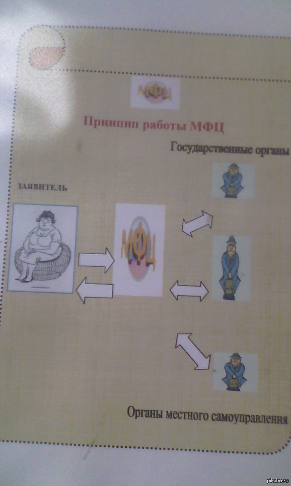 Инструкция в Оренбургском МФЦ. Я так и понял, что похож на толстую тетку.... Сидел в очереди в на подачу документов, листал инструкцию и увидел это....