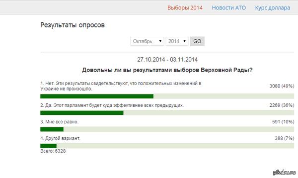 102% Зашел тут на любимый rbc.ua