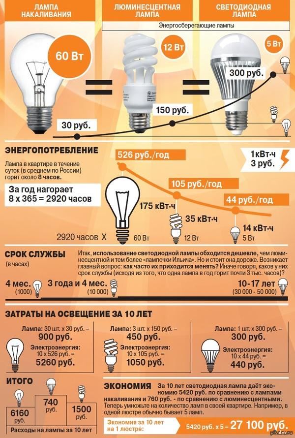 Какие лампы самые экономные?