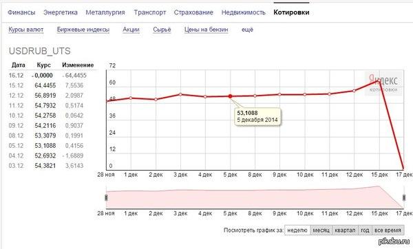 Яндекс устал от падения ру6ля и обвалил доллар