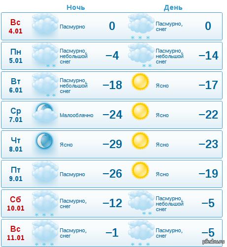 словами, это погода в батайске на декабрь 2015 улучшения свойств термобелья