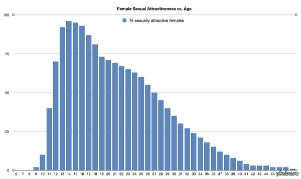 в каком возрасте женщины наиболее сексуальны-ор1