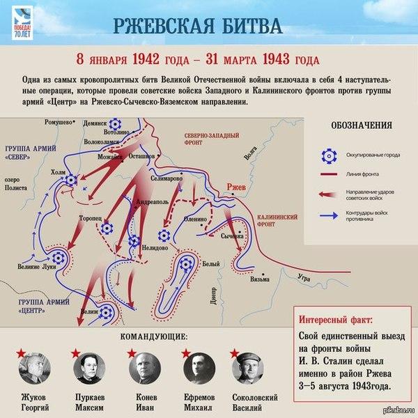 Сегодня исполняется 72 года со дня окончания Ржевской битвы – самого кровопролитного сражения не только в ВОВ, но и во всей мировой истории. Безвозвратные потери советской армии в ходе Ржевской битвы 1942—1943 годов составили 605 984 человека.