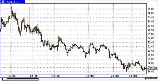 Курс доллара к рублю Когда рубль падал, новости о курсах появлялись по нескольку раз в день. Давайте, что ли, немножечко порадуемся его росту. Справедливости ради