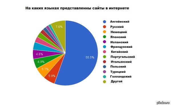 отзывы на каких языках говорят больше всего в мире внимание нашу статью