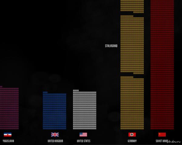 Инфографика потерь второй мировой. Уже было, но теперь на русском! http://ru.fallen.io/ww2/