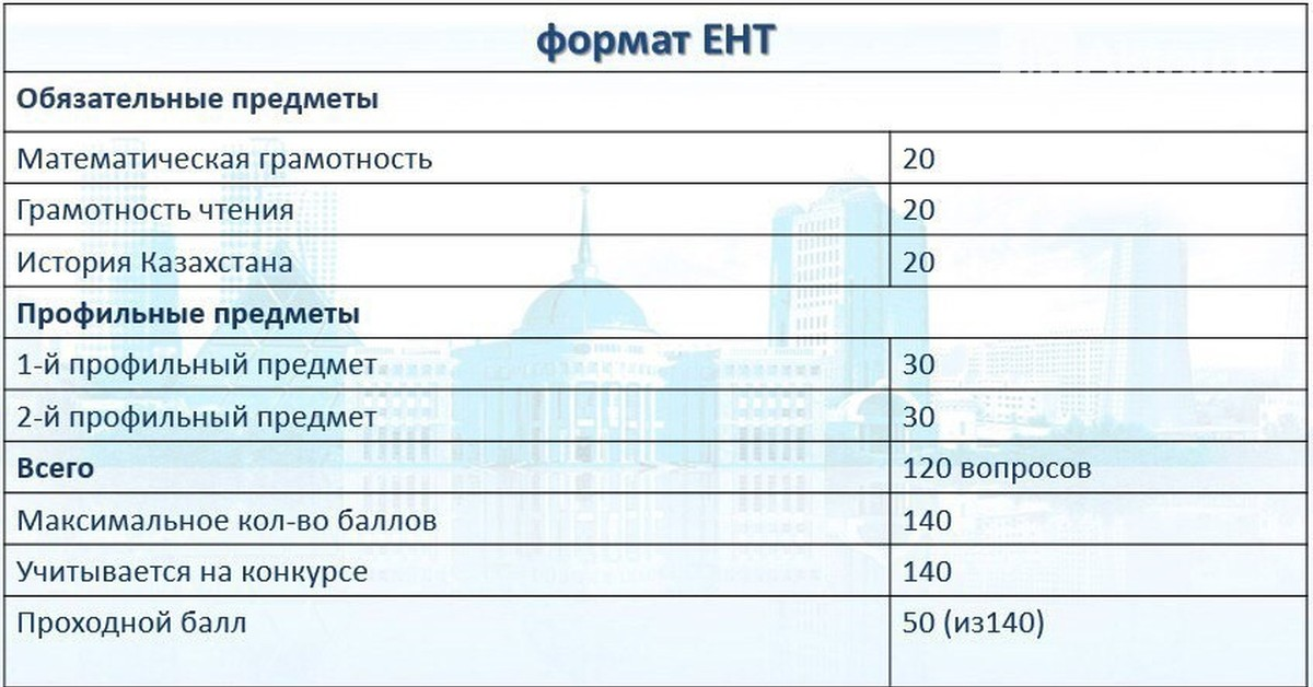 Итоговые тесты по географии казахстана 8 класс с ответами