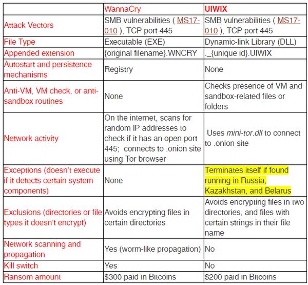 UIWIX как последователь WannaCry. Патриотизм или киберподстава? Вирус, Wannacry, WanaCrypt0r, Uiwix, Различия, Шифровальщик, Длиннопост, Политика