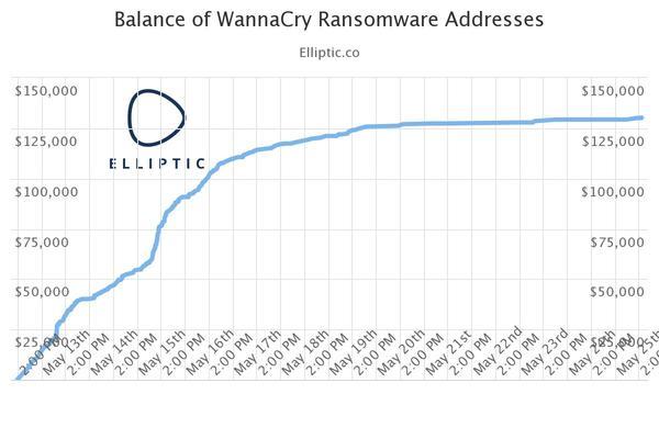 WannaCry. Сколько зарабатывают хакеры и расшифруют ли они файлы после оплаты? Wannacry, вирус, доход, хакер, декриптор, биткоины, оплата, длиннопост