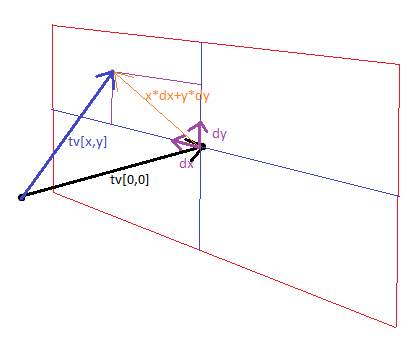 Рисуем в 3d на c++ поверхность, заданную формулой C++, Программирование, 3d, Визуализация, Рендер, Геометрия, Алгебра, Вектор, Длиннопост