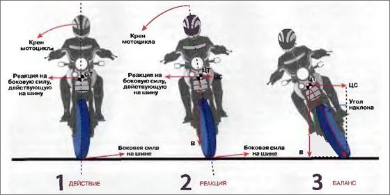 то на мотоцикл сколько действует мужское термобелье