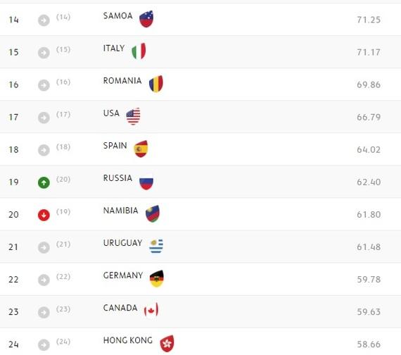 После серии тестовых матчей обновился международный рейтинг сборных World Rugby. Rugby, Регби, Спорт, Длиннопост