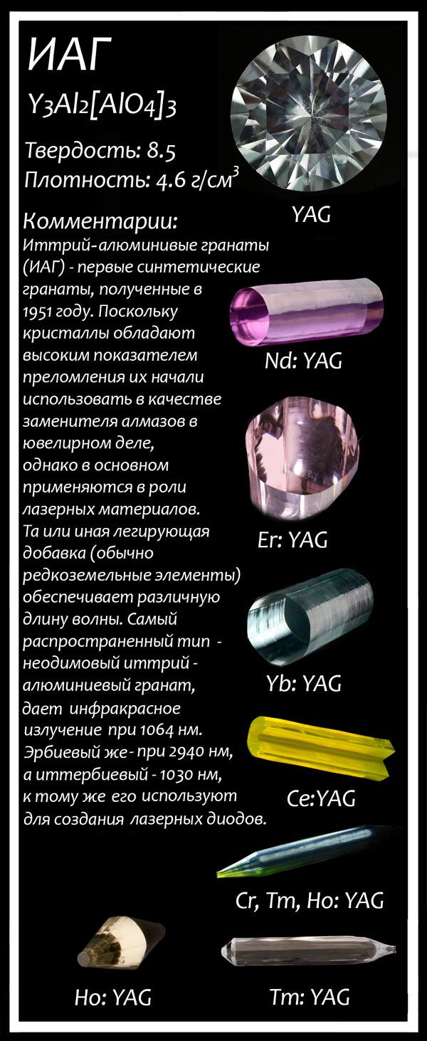 Синтетические гранаты гранаты, химия, лига химиков, лазер, длиннопост