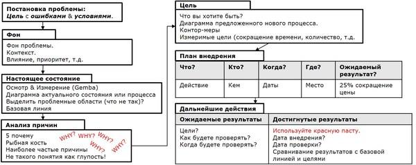 Комплексный анализ проблемы A3 lean, процесс, улучшения, методология, длиннопост