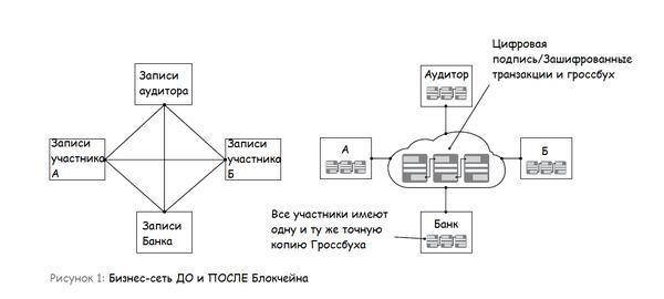 Блокчейн для чайников Блокчейн, Блокчейн перевод, IBM, Перевод английского, длиннопост