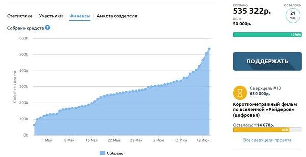 «Как издать свою игру через краудфандинг?», часть первая Краудфандинг, boomstarter, crowdfinding, crowdrepublic, planetaru, indiegogo, kickstarter, Настольные игры, длиннопост