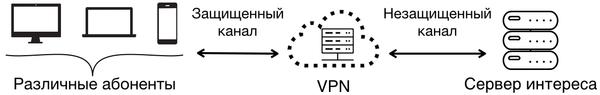 Как работают https и vpn vpn, HTTPS, технологии, интернет, безопасность, длиннопост