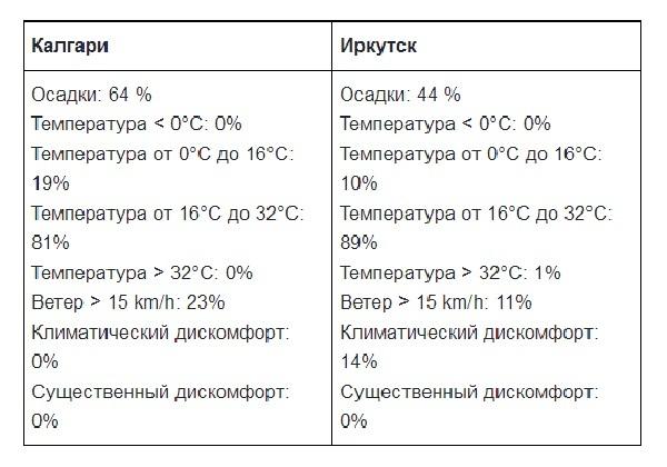 Что иностранцы думают о нашем лете Россия, Иностранцы, Лето, Погода, Длиннопост