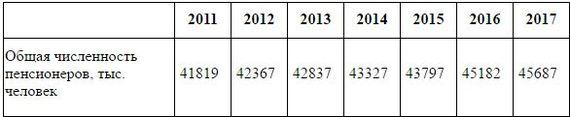 Сколько вам осталось до пенсии. Статистика, Россия, Демография, Пенсия