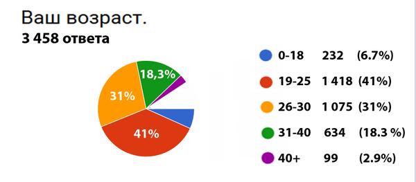 Результаты опроса. опрос, результат