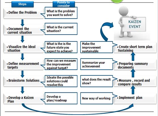 Kaizen workshops lean, методология, kaizen, анализ, улучшения