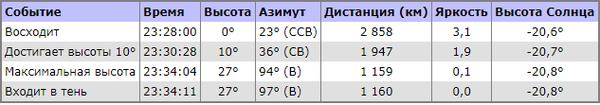 """Спутник """"Маяк"""". Попытка №1. Есть признаки жизни. Продолжаем наблюдение. космос, астрофото, спутник, маяк, вспышка, Ростов-на-Дону, длиннопост"""