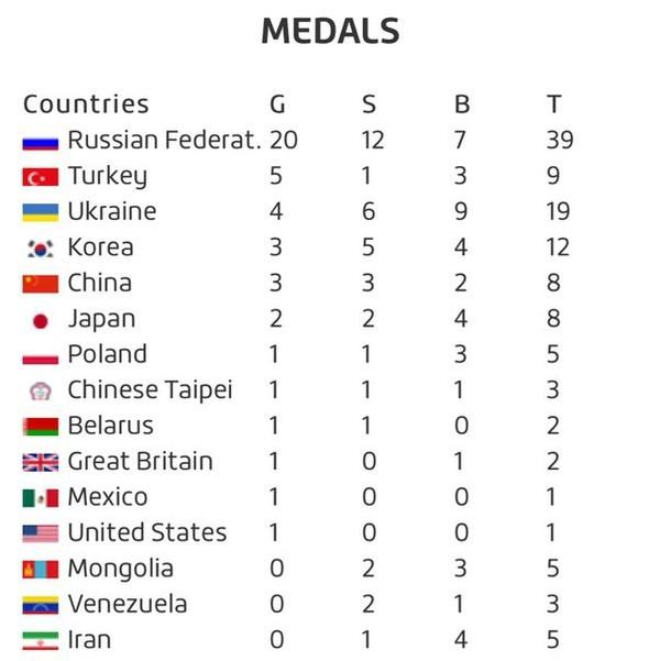 Медальный зачет за 4-й день тихой олимпиады