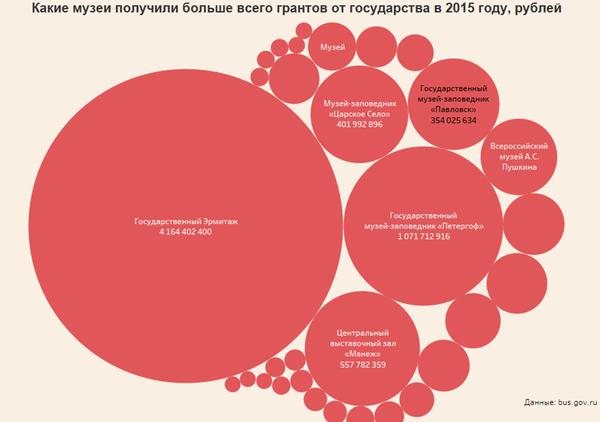 Инфографика доходов музеев Санкт-Петербурга в 2015 году музей, аналитика, инфографика, Санкт-Петербург, Интересное, длиннопост