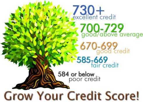 какие кредиты в америке