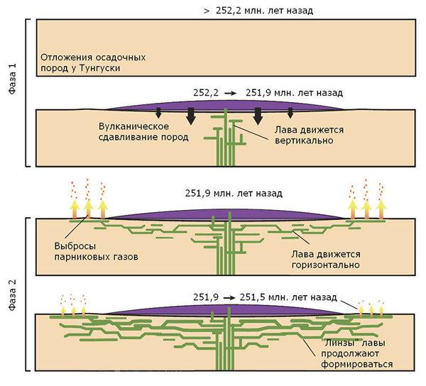Начальный импульс сибирских траппов в качестве спускового крючка поздне-пермского массового вымирания. Геология, Планетология, Палеонтология, Климатология, Длиннопост