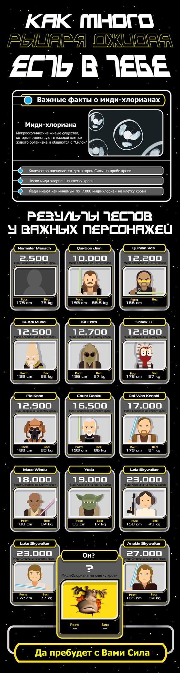 Инфографика для фанатов Star Wars. Сколько в Вас джидая? инфографика, star wars, длиннопост