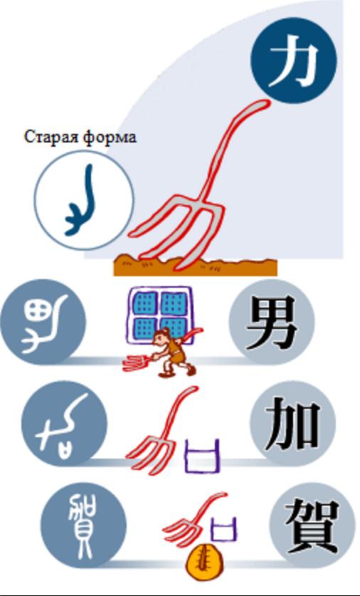 """Почему иероглиф мужчина состоит из элементов """"поле"""" и """"сила"""", и почему """"сила"""" выглядит как . Nihongo-Ichiban, Nihongo, Ichiban, Японский язык, Японский, Япония, Иероглифы, Длиннопост"""