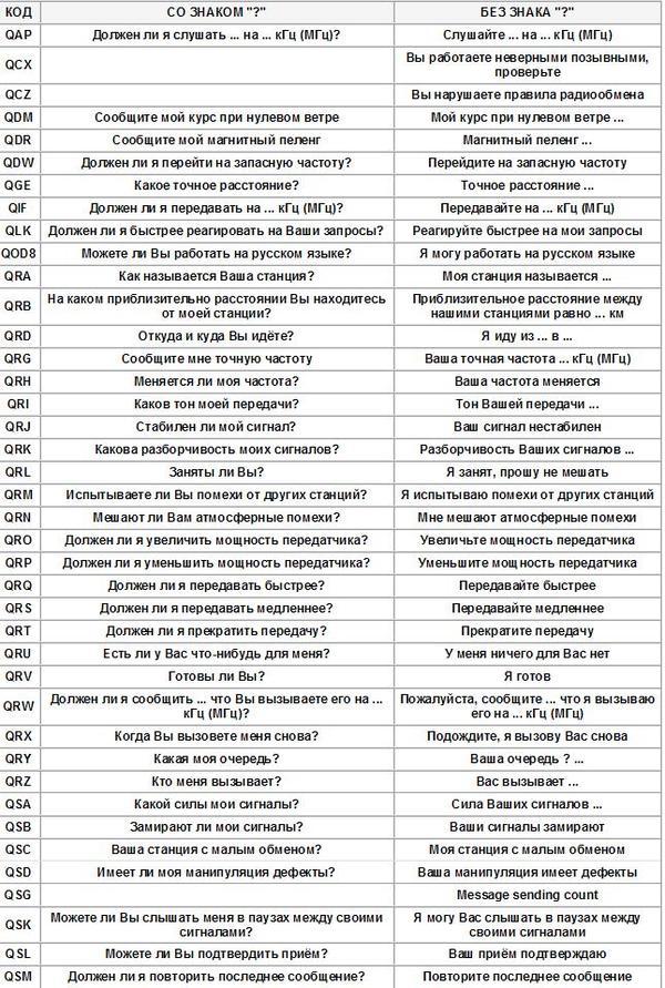 Q-коды применяемые радиолюбителями. Радио, Радиолюбители, Азбука морзе, Длиннопост