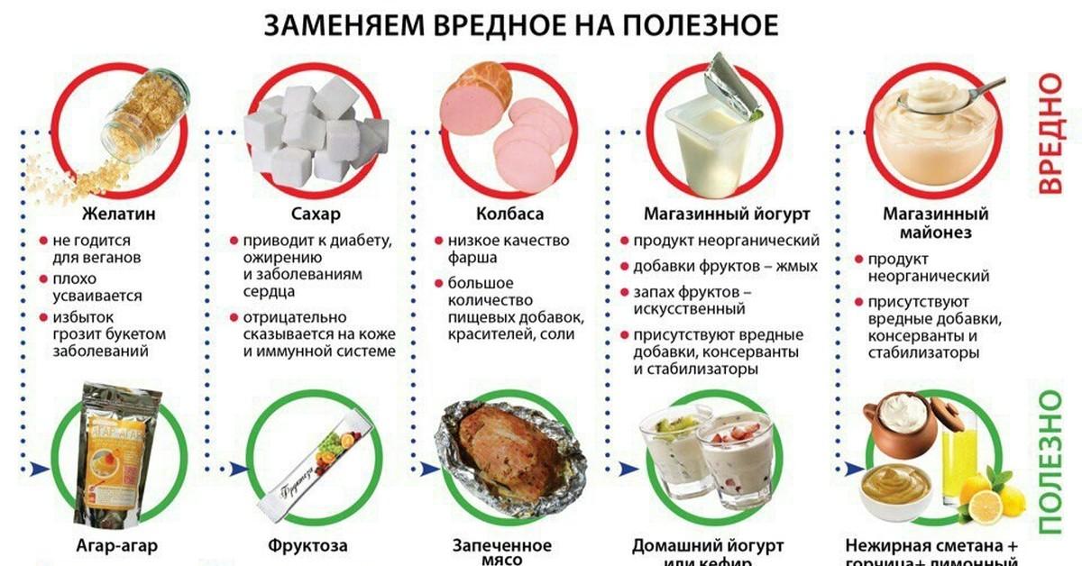 Список Самых Опасных Диет. 6 самых опасных диет