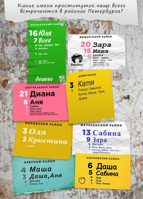 Глубокий анализ питерских шлюх Санкт-Петербург, Проституция, шлюха, Девушки, Россия, аналитика, Интересное, длиннопост
