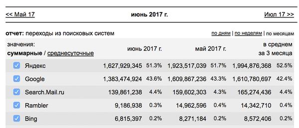 Действительно ли Яндекс поиск №1 в России? яндекс, поисковик