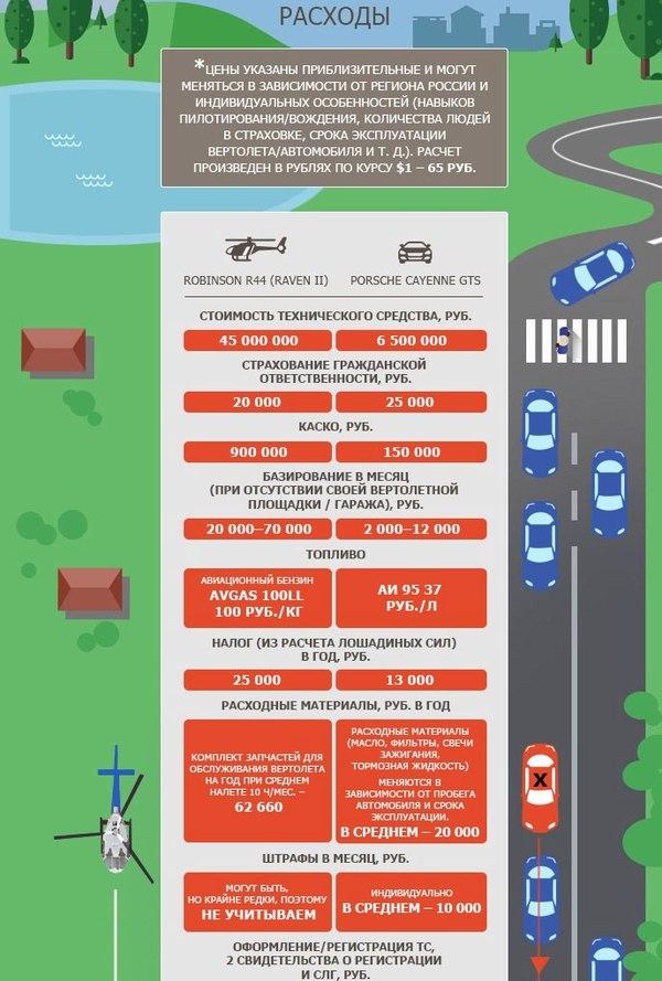 Сравним расходы на автомобиль и свой вертолет Вертолёт, малая авиация, купить вертолет, купить самолет, пилот любитель, длиннопост