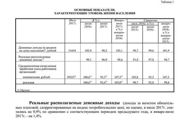 Средняя зарплата в России по данным Россстата почти 40 тысяч рублей Зарплата, стастистика